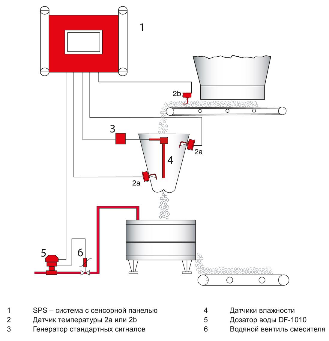 Automatic Moisture Control at the Batch Mixer FRS-M | Пример системы Автоматического Контролирования Влажности в Объёмном Смесителе FRS-M - Automatic Moisture Control at the Batch Mixer FRS-M
