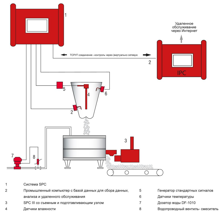 Example Автоматические Системы Контроля Качества Смеси SPC